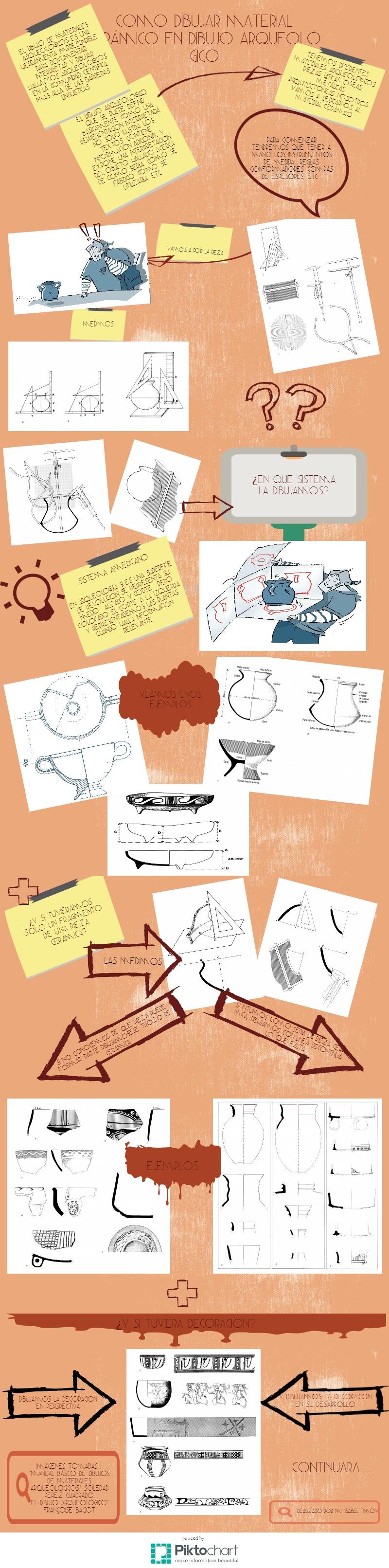 El Dibujo del material cerámico arqueológico para alumnos de 3º de Dibujo Arqueológico de la ESCRBC