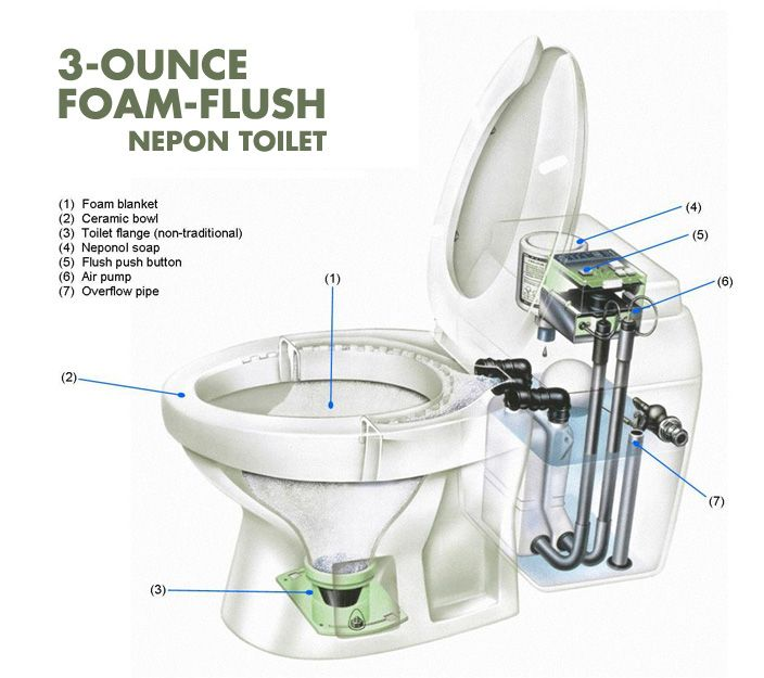 High Efficiency 3 Ounce Foam Flush Toilet Clivus New