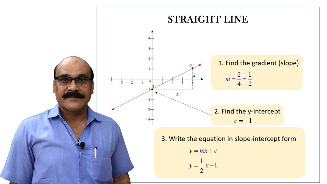 Straight Lines Jee Main Maths Topics To Study Part 3 Slope Intercept Form Topics Math
