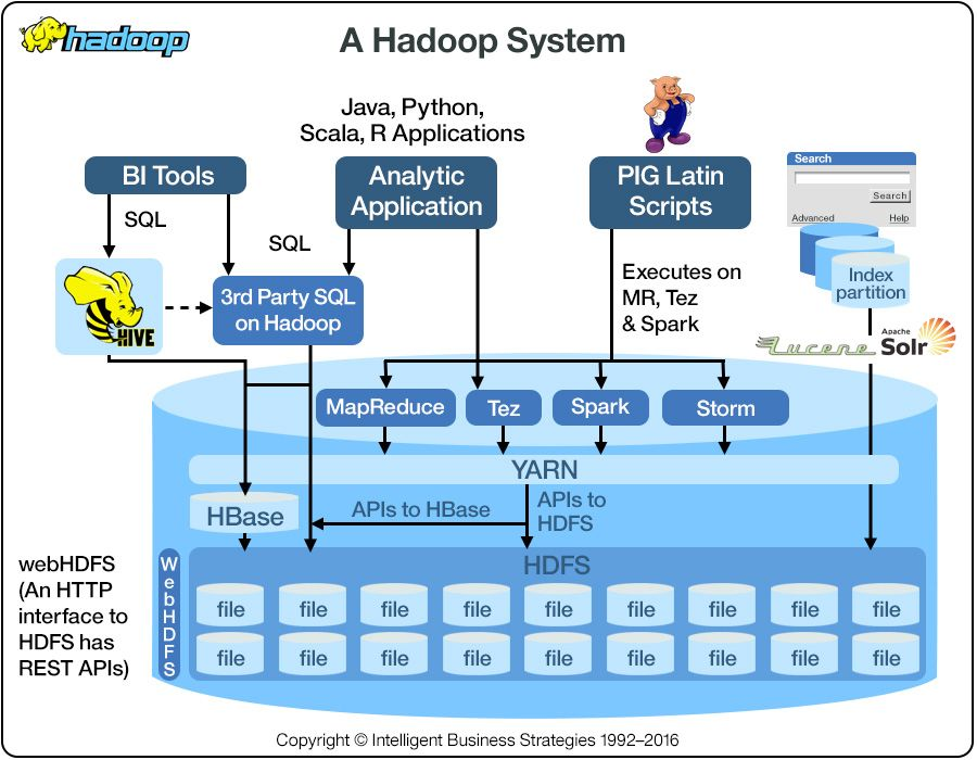 What is Hadoop? Big-Data Handbook- mani31sh Pinterest Data - financial data analysis
