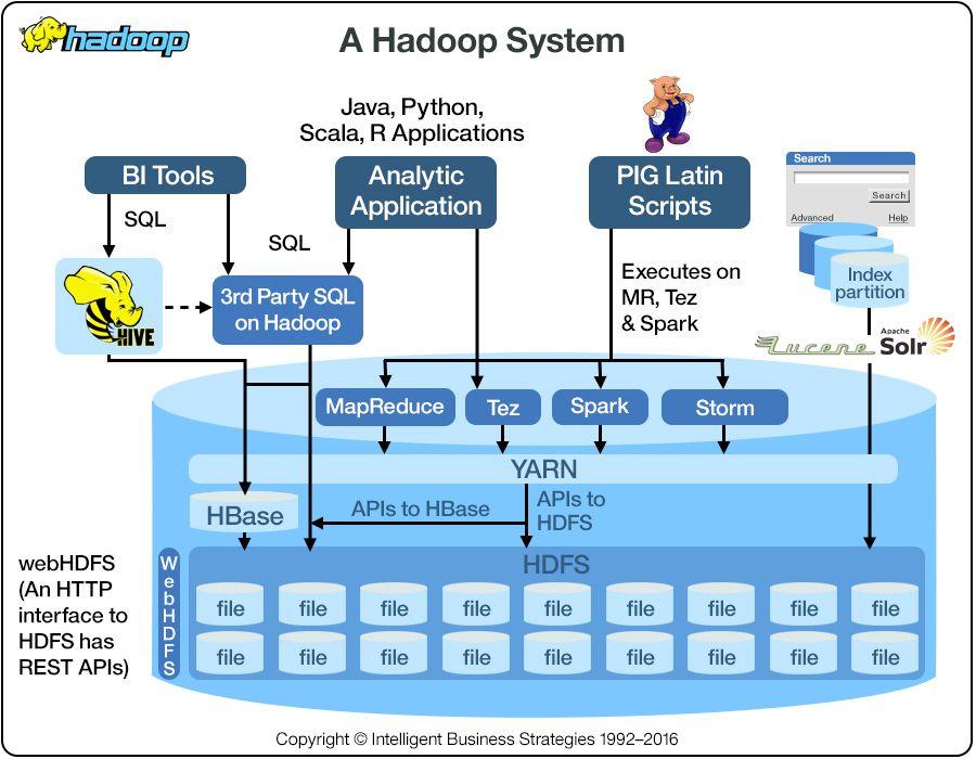 What is Hadoop? Big-Data Handbook- mani31sh Pinterest Data - data analysis