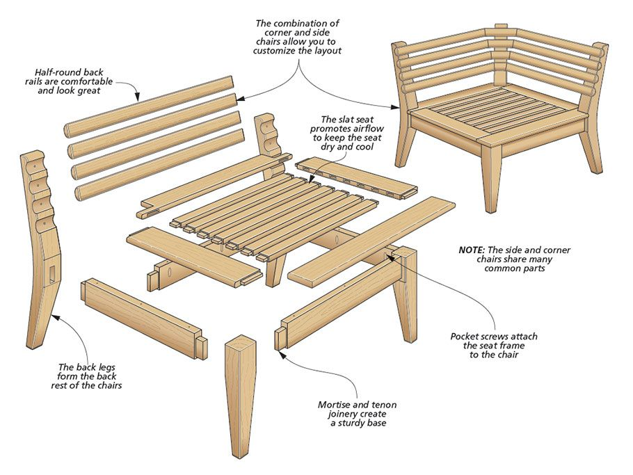 Modular Patio Furniture Woodsmith Plans With Deep Inviting