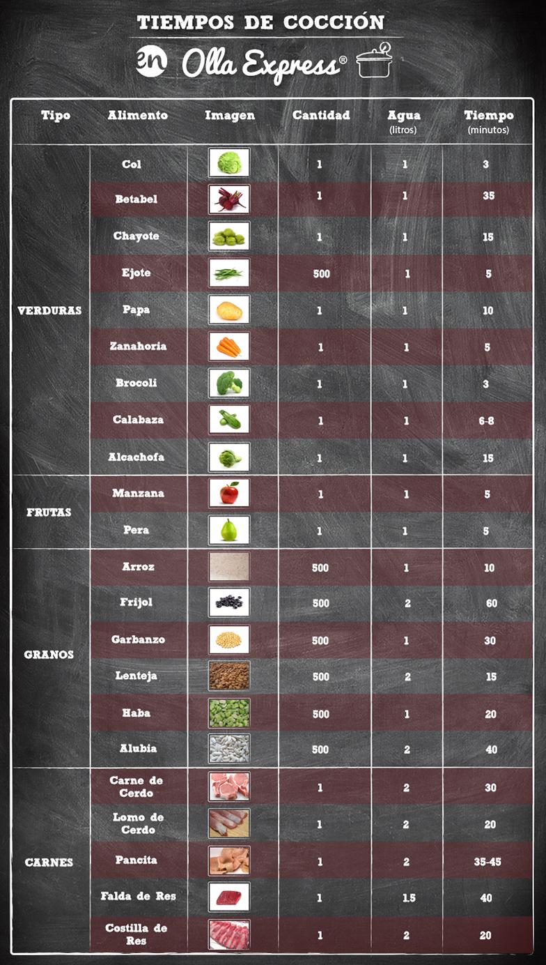 40 Ideas De Olla Rapida Olla Recetas Recetas Con Carne