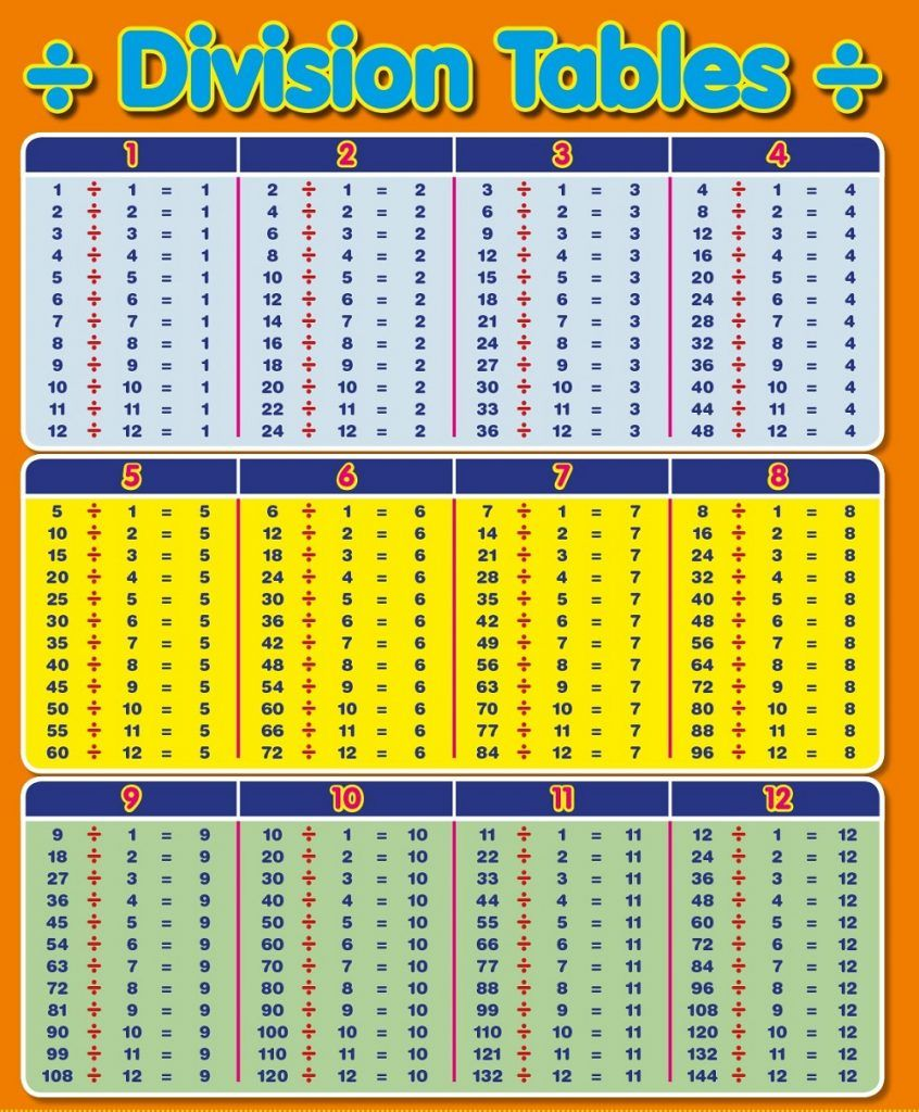 photo regarding Division Table Printable titled Department Desk 1-12 Prices Department, Homeschool, Math