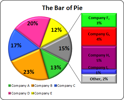Creating Pie Of Pie And Bar Of Pie Charts Pie Chart Chart Pie Charts