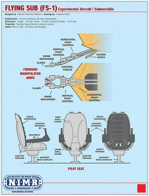 Seaview - Flying Sub   Subs and More   Pinterest   Sci fi, Voyage ...