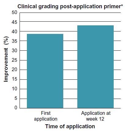 Figure 1 Facial primer provides immediate improvement in