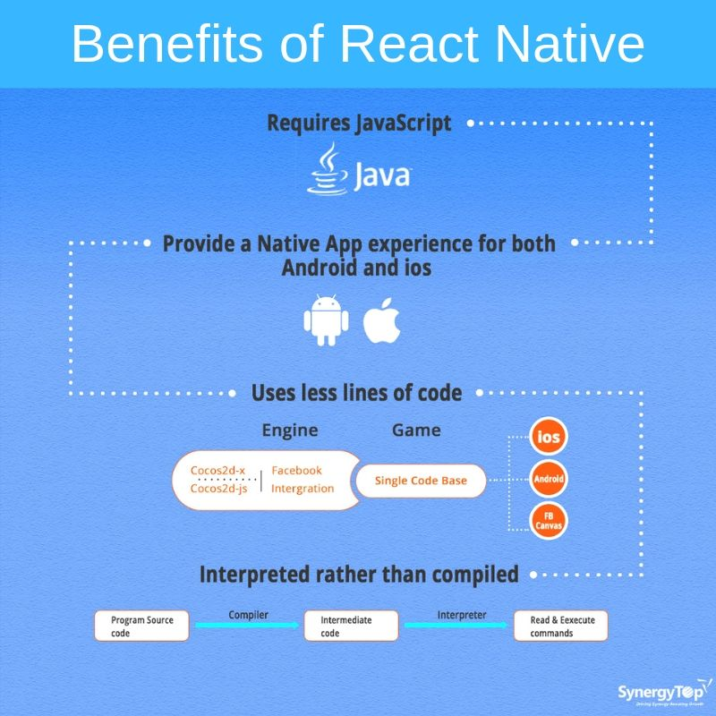 Leveraging react native to build highperforming mobile