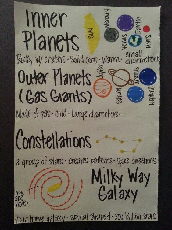 anchor chart for solar system - Google Search | Science ...