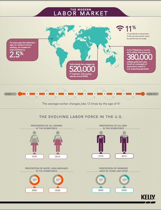 The Modern Labor Market How Does The Evolving Labor Force In The Us Compare To Global Markets Infographic Marketing Labour Market Infographic