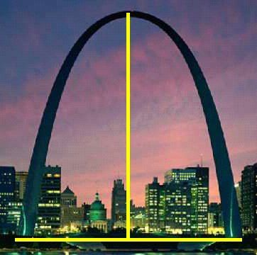 """The St. Louis Arch, an example of Science Hidden in Plain Sight...perhaps one of the largest """"real life"""" optical illusions, despite its appearance the Arch is exactly as tall as it is wide!"""