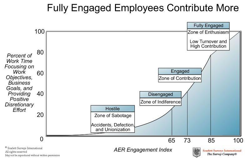 Stress chart employee engagement google search also reliever rh pinterest