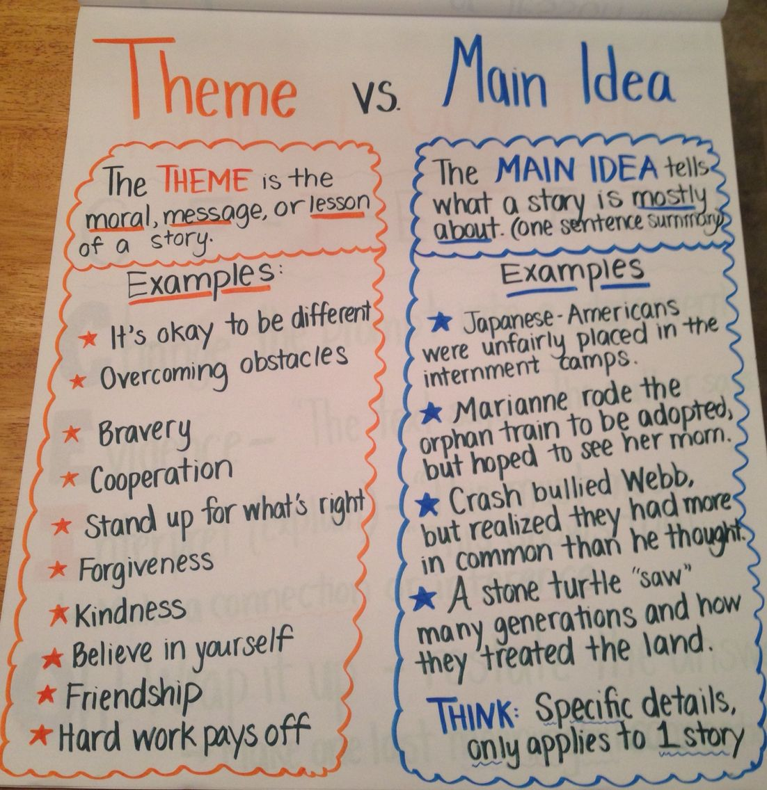 Theme vs main idea - idea for anchor chart from Teaching ...
