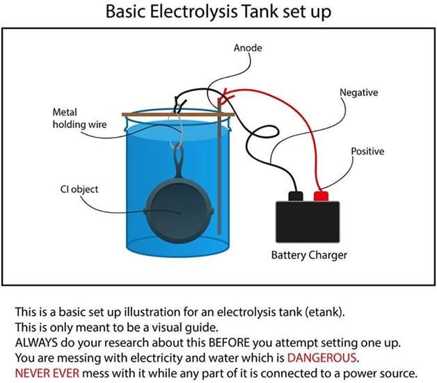 E Tank Setup For Cleaning Cast Iron Cookware Cast Iron