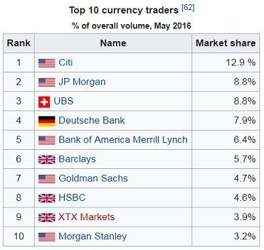 Bank Trading Forex Market Volume (mit Bildern) Geld