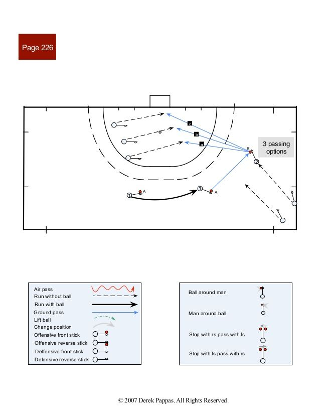 Field Hockey Patterns Of Play 5 Field Hockey Field Hockey Drills Hockey