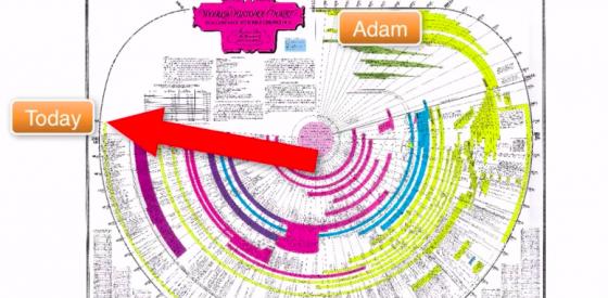 Bible Timeline Chart Amazing Facts - Amazing bible and world