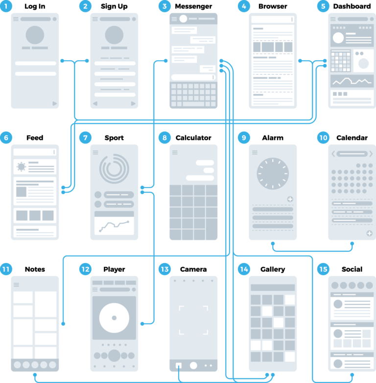 The Many Benefits Of Annotating Your Wireframes Adobe Xd Ideas In 2020 Wireframe Design Wireframe Adobe Xd