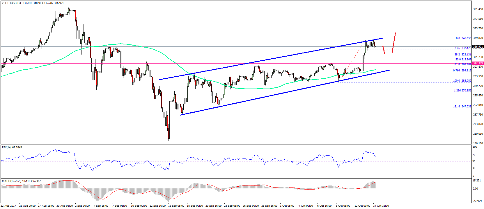 Ethereum Price Weekly Analysis – ETH/USD Remains in Uptrend Key Highlights  ETH price gained strength recently and cleared a major resistance at $312  against ...