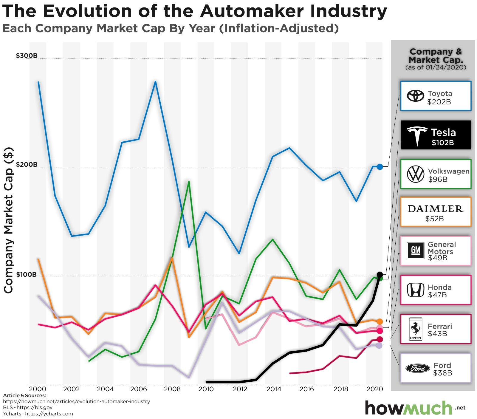 How teslas growth compares against other automakers in