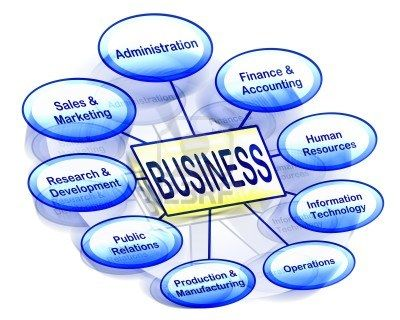 The Functional Areas Of A Business Sales Skills Public Relations Business Process