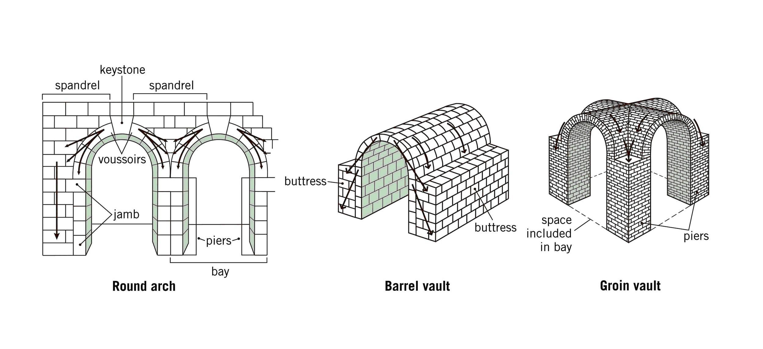 Segmental vault - Google Search   Architecture: Vaults ... Barrel Vault Diagram