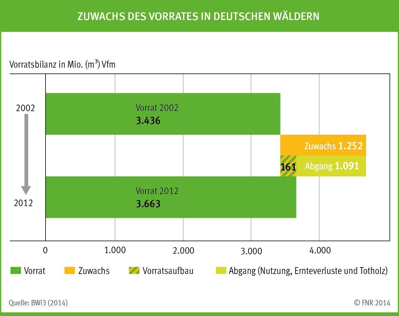 Zuwachs des Vorrates in deutschen Wäldern