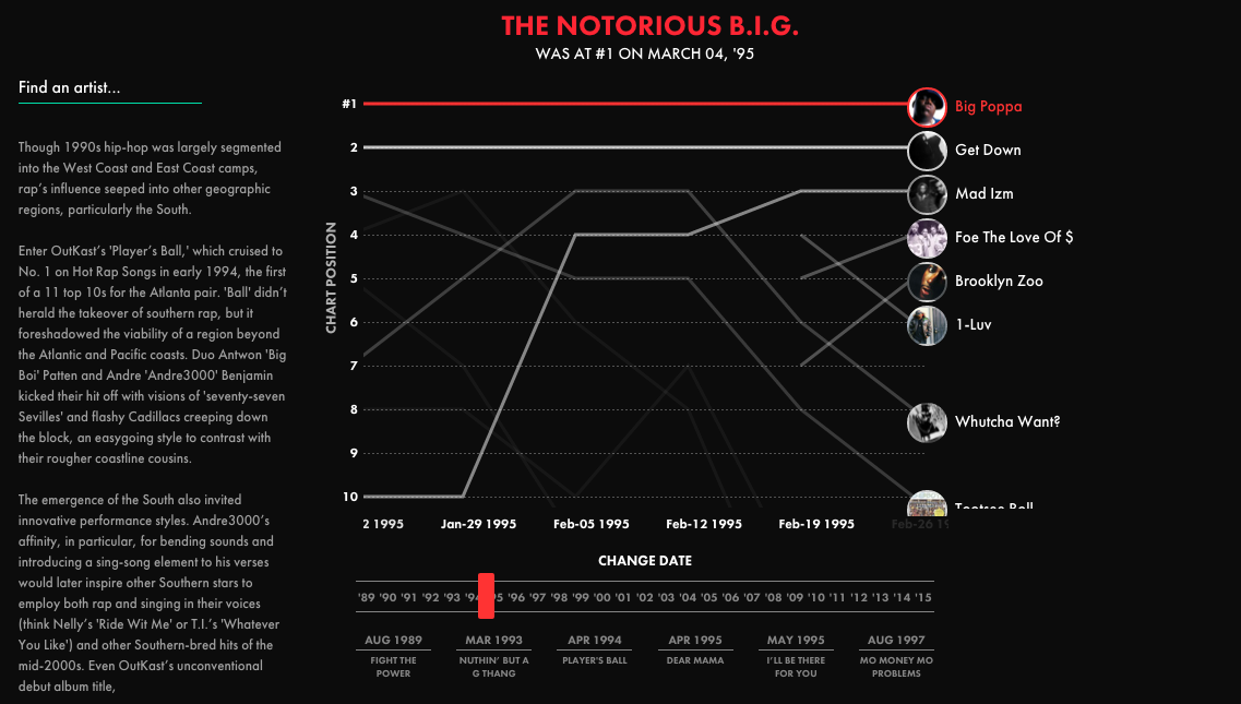Billboard's Hot Rap Chart, 1989 - 2015 **Found this today, and