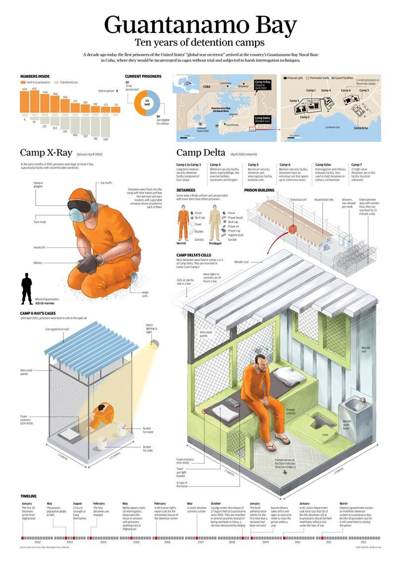 Detention Guantanamo Bay  Life As I See It  Infographic  Detention Guantanamo Bay