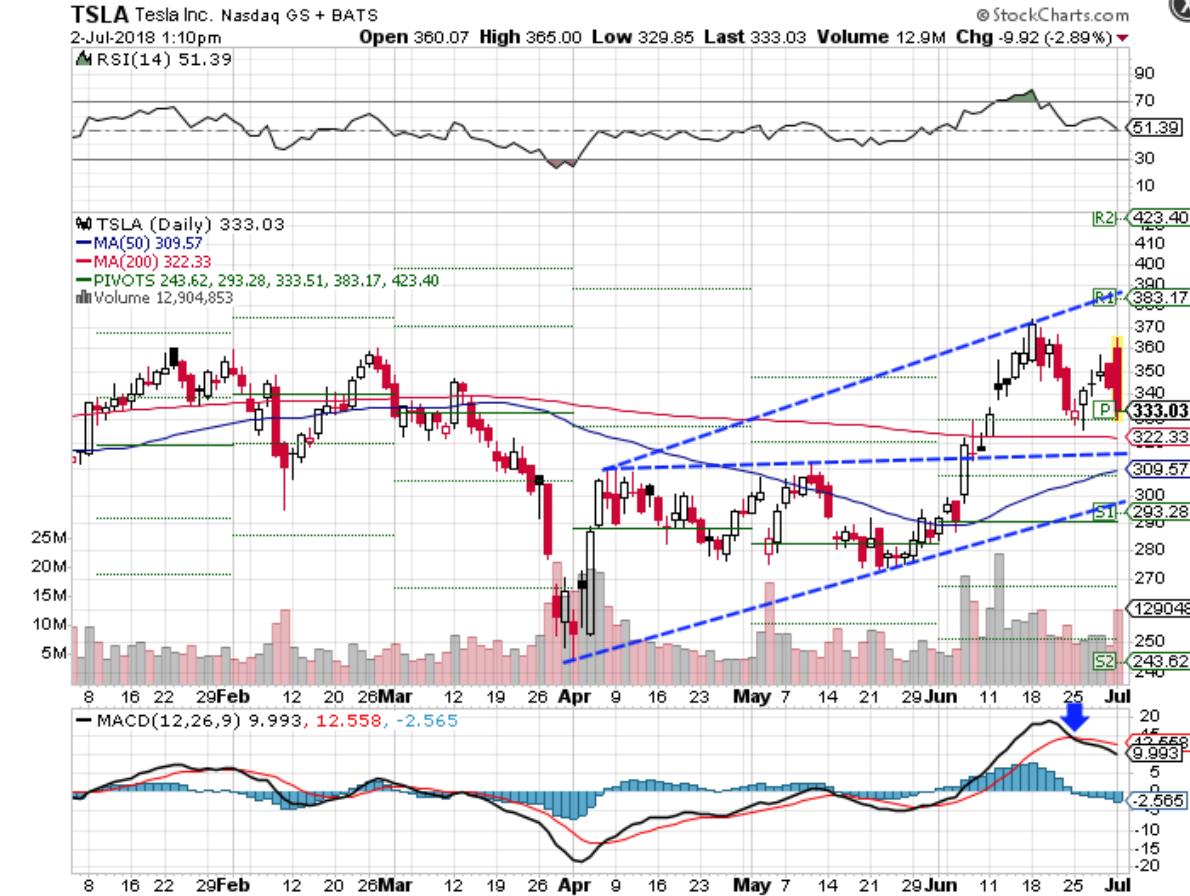 Tesla Falls As Traders Eye Deliveries Over Production Tesla Chart Tesla Shares