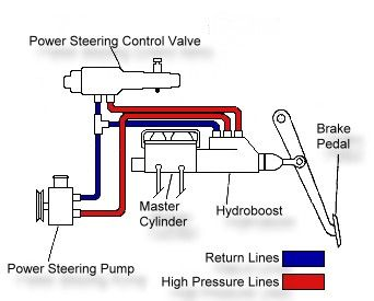 Hydroboost Braking System