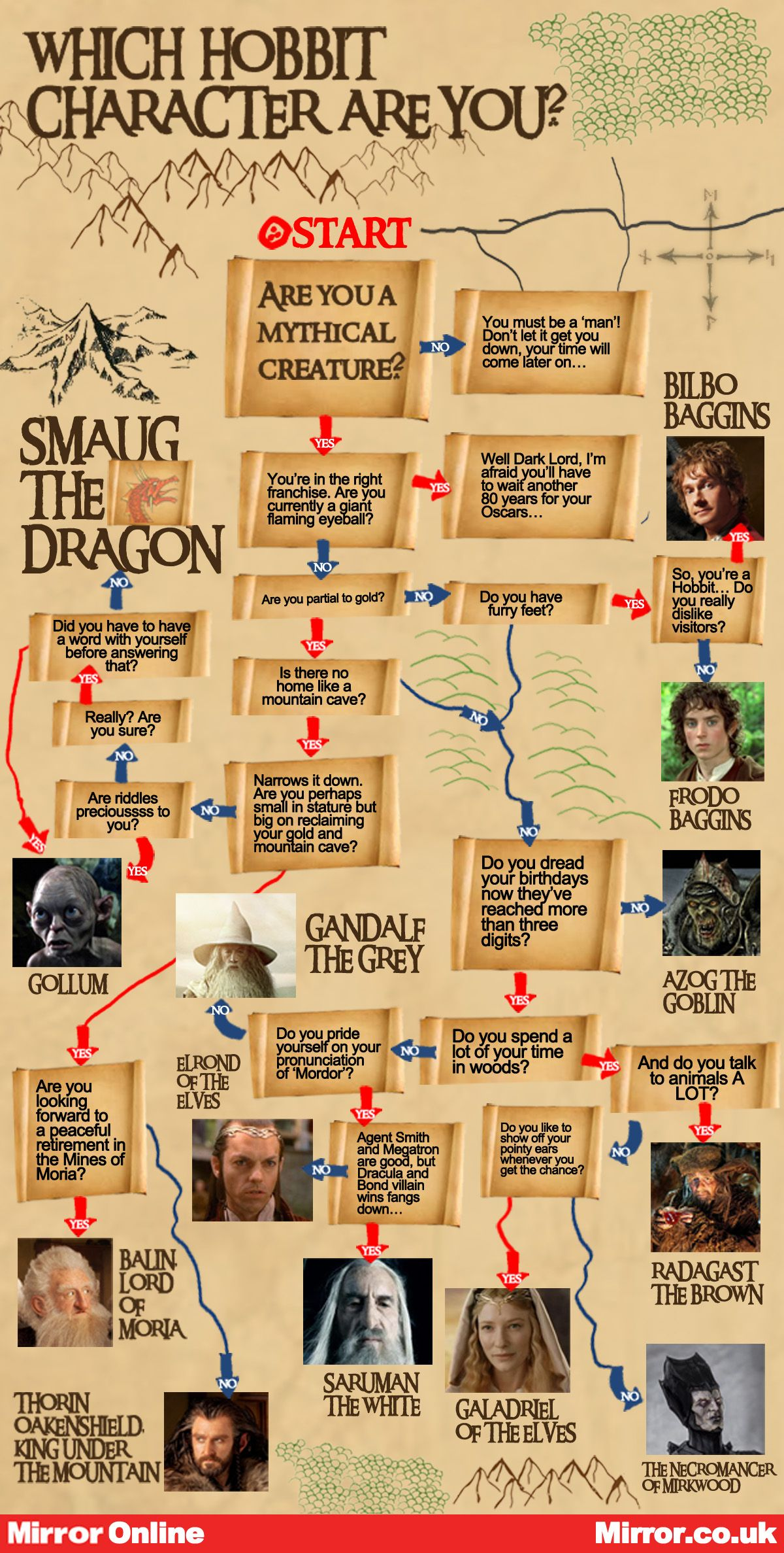 The Hobbit: Which Hobbit Character Are You?   The hobbit ...