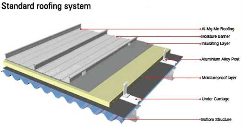 Standing Seam Zinc Roof Construction Google Search Ideea