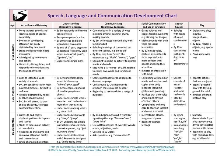 This chart provides normal developmental milestones for speech, language,  and communication from birth to age References: ASHA & NIDCD Pinned by:  Bethany ...