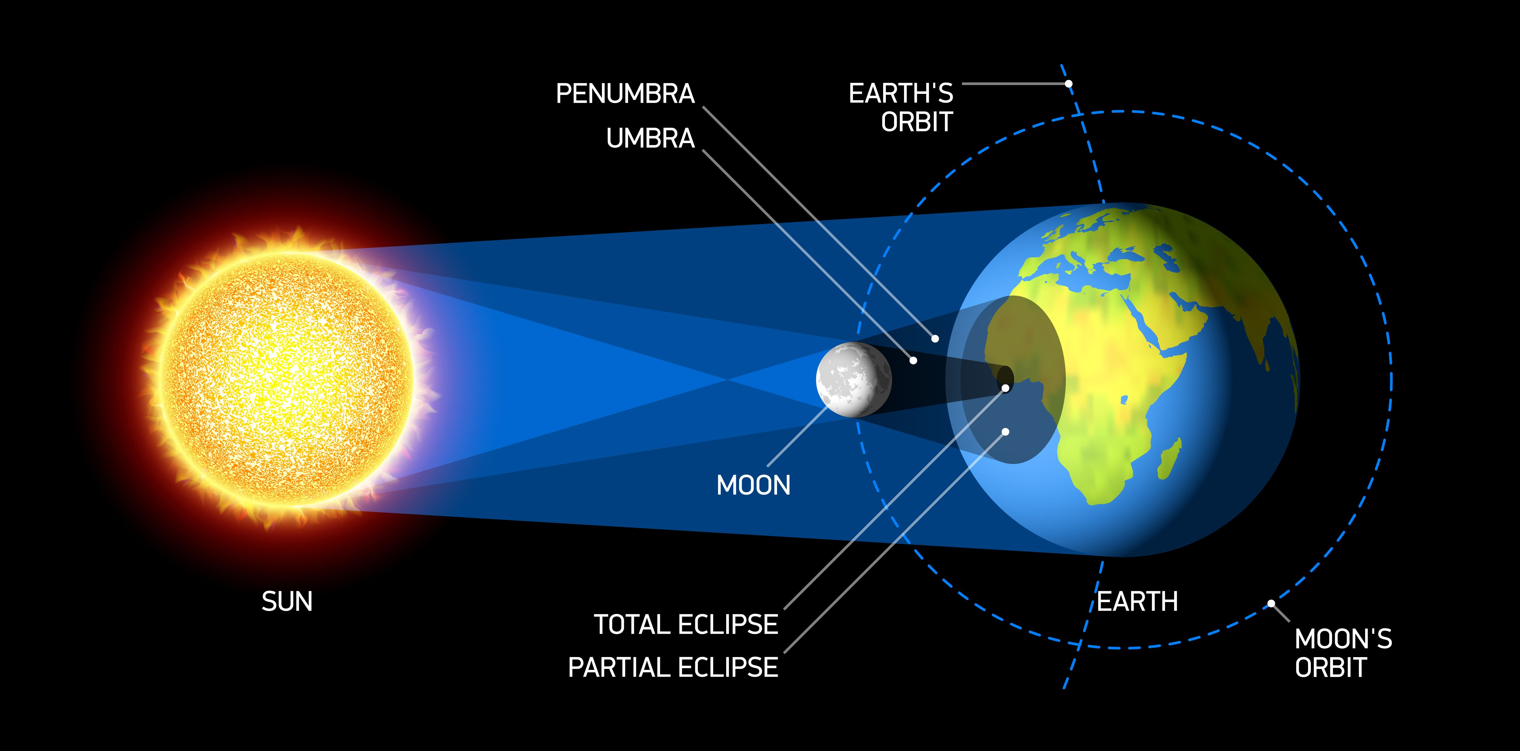 Image Result For Solar Eclipse Full Color Diagram