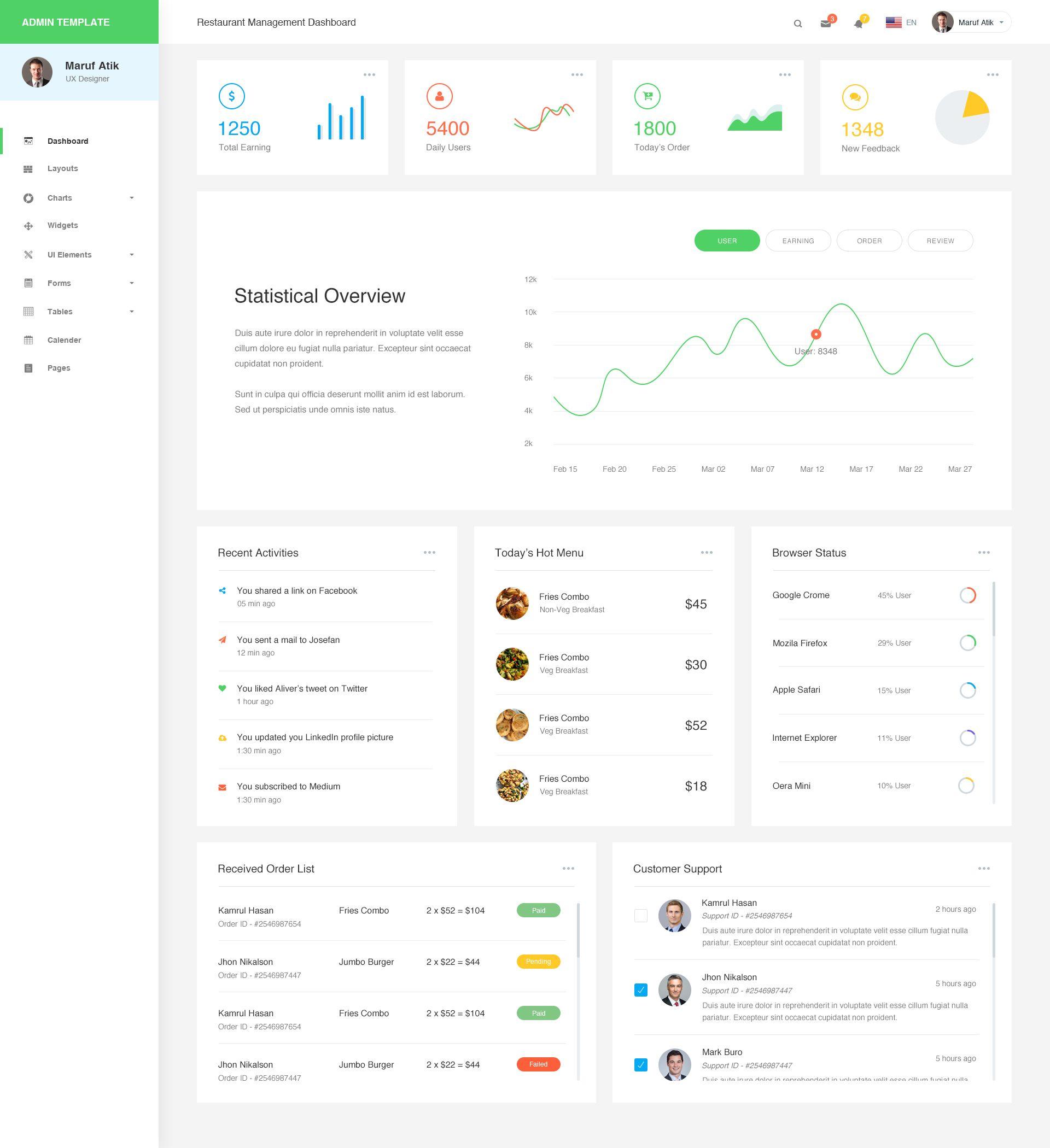 Restaurant Management Dashboard Or Admin Template 2 Restaurant Management Web Design User Interface Dashboard Interface