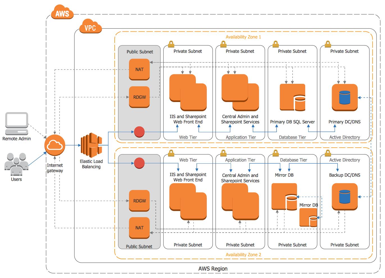 Aws Architecture Diagrams Amazon Web Services Architecture Diagram Architecturaldiagrams Architec In 2020 Aws Architecture Diagram Diagram Architecture Diagram