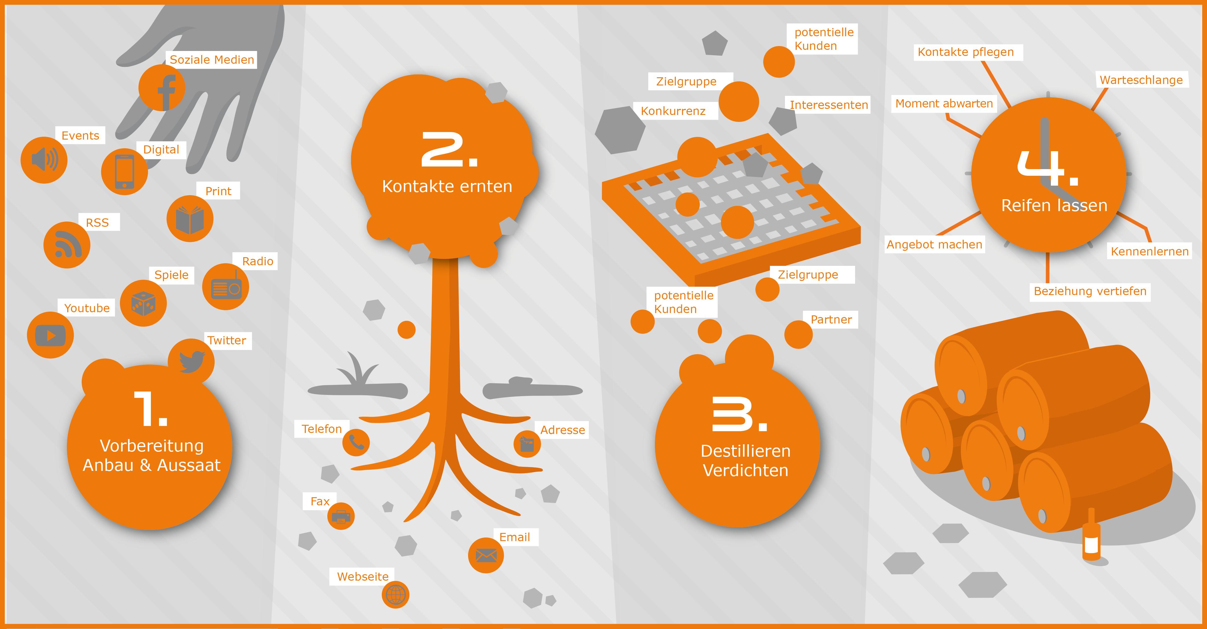 Die vier wesentlichen Elemente des Content-Marketing: http://content-marketing-star.de