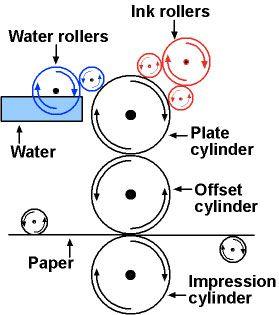 offset printing press diagram