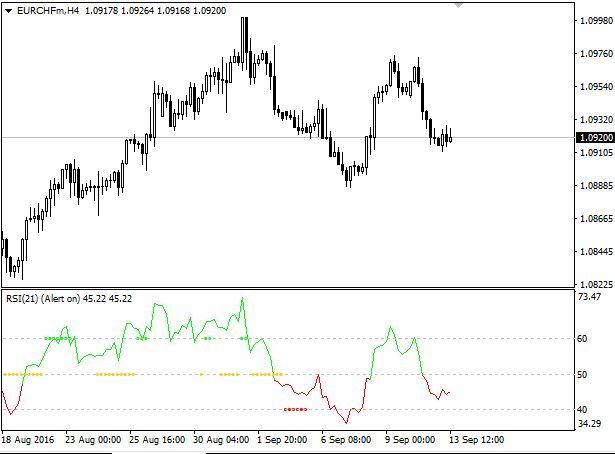 Download Free Forex Rsi Tc Indicator ฟ ส กส