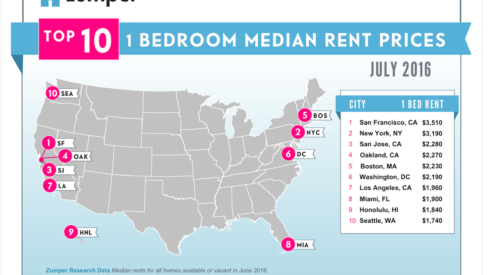 Washington DC ranks as sixth priciest city to rent In Renting