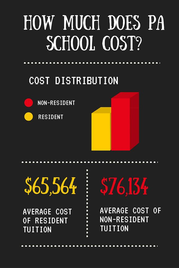 HOW MUCH DOES IT COST TO GO TO PA SCHOOL Physician Assistant - dermatology nurse practitioner sample resume