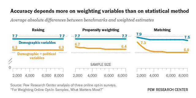 For Weighting Online OptIn Samples What Matters Most A Growing