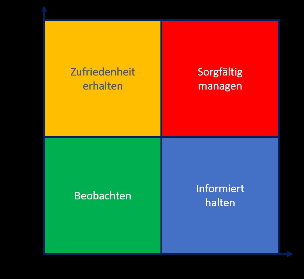 Stakeholderanalyse   MeetingSphere Pro   Arbeit   Pinterest ...