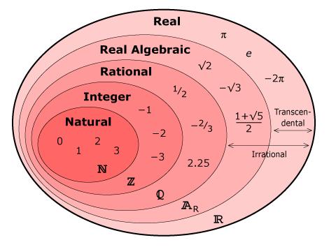Real Number Venn Diagram N Z Q Ar R Euler Venn