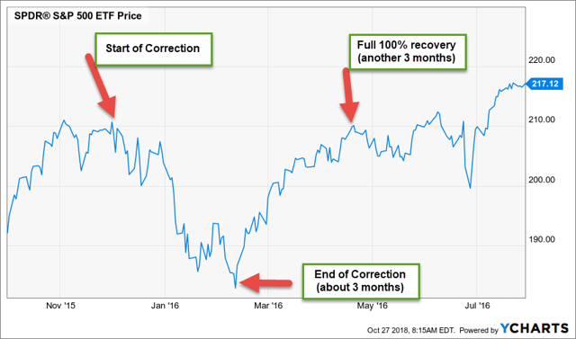 2015 2016 Market Correction Options And Dividends Pinterest