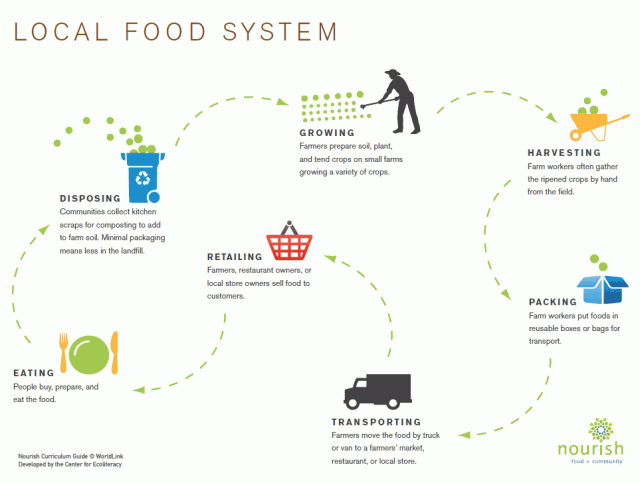 Via Nourish Compare And Contrast Local And Industrial Food Systems Sustainable Food Systems Food System Slow Food