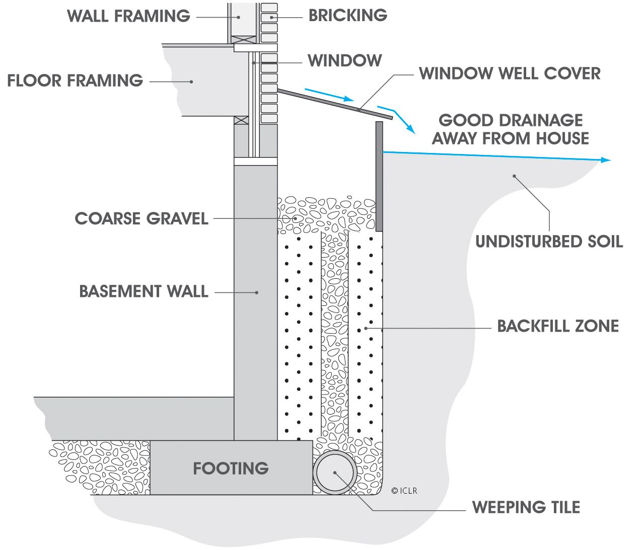 Basement Drainage Design protecting your basement from flooding   prepping on a budget