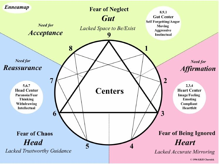 image about Printable Enneagram Test called Pin upon Temperament