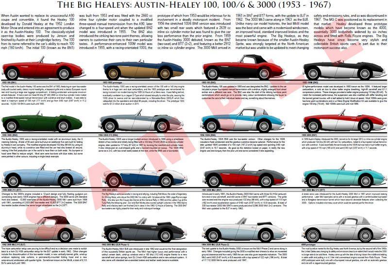 Austin-Healey 100 100/6 3000 model chart poster BMC 100M 100S BN1 ...
